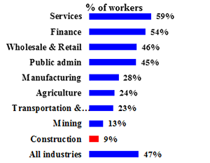 Percent of women in OSHA regulated industries